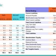Financial Analysis Of Microsoft Apple Vs Microsoft Financial Analysis 72981638953 Microsoft