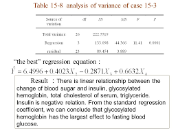 table 15 8 ysis of variance of case 15 3 the best regression equation