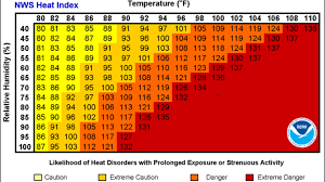 Relative Humidity Versus Temperature Chart What Is Heat Index How Is It Calculated Ktul