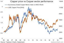 Copper Price 2018 Chart