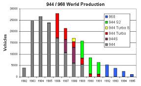 Porsche 944 Turbo S Production Data