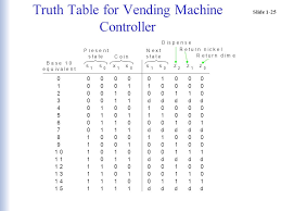 Design Of Vending Machine Controller Fascinating Sequential Logic The Combinational Logic Circuits We Have Been