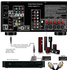 wiring diagram for sony surround sound the wiring diagram sony surround sound diagram nodasystech wiring diagram