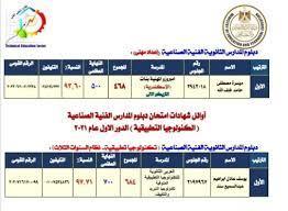 متاح لينك نتيجة الدبلومات الفنية 2021 اليوم السابع فيتو بالاسم فقط ٢٠٢١  برقم الجلوس Here - عيون مصر