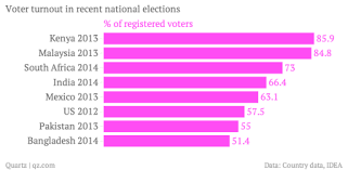 Us Voter Turnout Chart Heres How Indias Record Setting Voter Turnout Compares To
