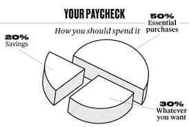Budgeting Pie Chart Learnvest 50 30 20 Budgeting Pie Chart My Money Blog