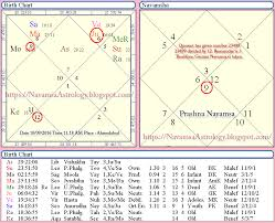 Jupiter In 6th House In Navamsa Chart Navamsa Navamsa Chart Calculation Usage Of Navamsa Chart