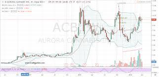 Acb Stock Chart Nyse 3 Marijuana Stocks With Budding Trade Opportunities
