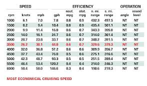 Mygrady Chart Grady White Canyon 456 Boat Test Boating Magazine