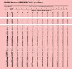 Federal Tax Withholding Chart 65 Curious Payroll Withholding Chart