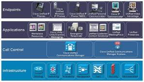 System Maintenance And Troubleshooting In Cisco Unified