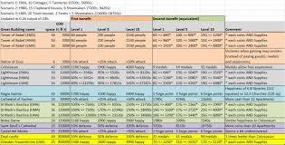 60 Correct Forge Of Empires Goods Chart