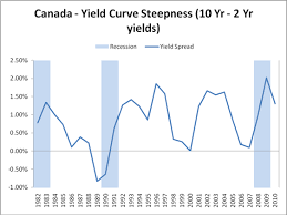 Yield Curve Snapshot Steepness Term Spread Canadian