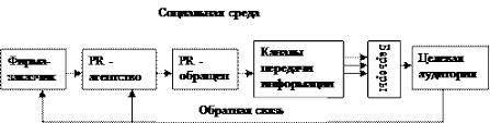 Реферат Цели и функции паблик рилейшенз Принципиальная модель pr