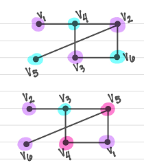 Coloring regions on the map corresponds to coloring the vertices of the graph. Greedy Algorithm Fails To Give Chromatic Number Mathematics Stack Exchange