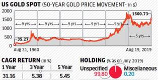 Reliance Etf Gold Bees Fund Review The Economic Times