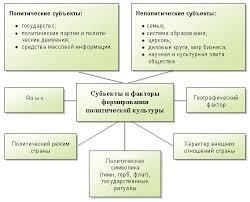 Реферат Понятие структура и значение политической культуры  Понятие структура и значение политической культуры