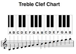 Bass Clef Piano Chart Piano Treble And Bass Clef Notes Chart Bedowntowndaytona Com