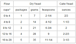 Yeast Conversion Chart From Cooks Com In 2019 Food