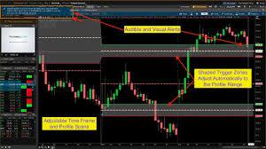 Market Profile Charts Thinkorswim Thinkorswim Volume Profile Study