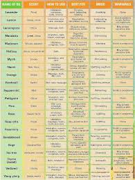 Essential Oil Benefits Chart 5 Of The Best Essential Oil Brands To Try Essential Oils