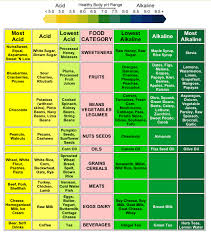Ph Of Vegetables Chart Acidic Vs Alkaline Foods Loving Superfoods