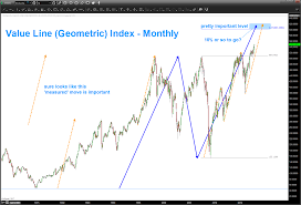 Value Line Geometric Index Another 10 To Go Updated 03