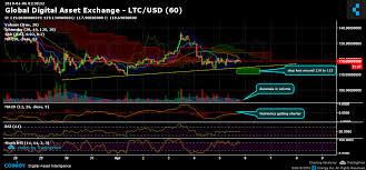 Litecoin Chart Real Time Global Digital Asset Exchange Ltc Usd Chart Published On