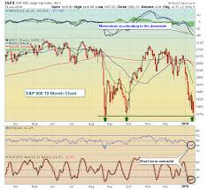 S P 500 Holds August Lows Futures Soaring Trading Places