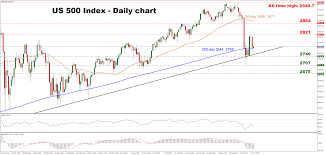 Technical Analysis S P 500 Index Finds Support At