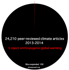 the paradox of the climate change consensus climate etc an error occurred