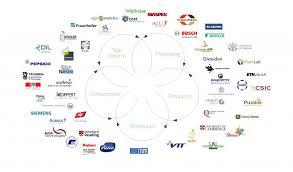 Organizational Chart Of Food Industry Eit Food European Institute Of Innovation Technology Eit