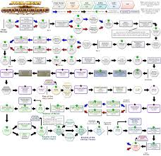 Story Flow Chart Finalized Story Flowchart See Comment For Details Swtor