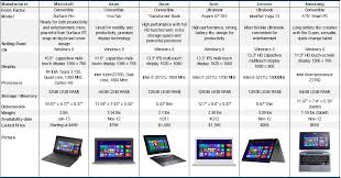 Windows 8 Based Productivity Devices Tablets Ultrabooks