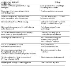 health and health care of american n and alaska native sources hendrix l 1999 american n education handbook committee 1991