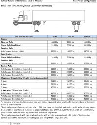 Tractor Trailer Weight Distribution Chart Vehicle Weight And Dimension Limits In Manitoba Pdf Free