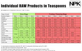Heavy 16 Feeding Chart Raw Recipe Proven Solutoins By Npk Industries