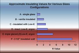 Window R Value Chart The Lowdown On Low E Glass Chicago Window Expert