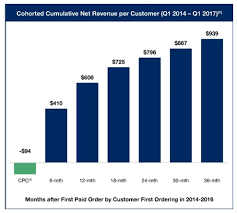 customer acquisition cost how blue apron revealed a lot more about customer acquisition and