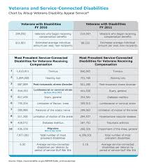Va Disability Chart Va Disability Trends Chart True Help A Division Of Allsup