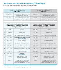 Va Disability Chart 2017 Va Disability Trends Chart True Help A Division Of Allsup