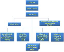 Pnp Organizational Chart 2018 About Us