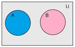 Mutually Inclusive Venn Diagram Venn Diagram Mutually Exclusive Under Fontanacountryinn Com