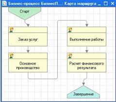 Курсовая Разработка бизнес процесса Оказание услуг  Курсовая Разработка бизнес процесса Оказание услуг производственного характера Конфигурация разработана в