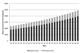 Duke Health Chart Healthcare Costs Increase With Body Mass Study