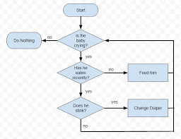 How To Create Flow Chart How To Create Flow Charts Online