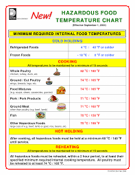 Food Safe Cooking Temperature Chart Art Printable Images
