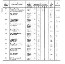 Section Ii Maintenance Allocation Chart