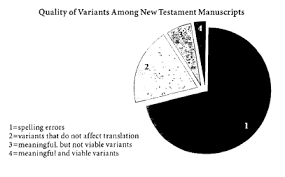 New Testament Manuscripts Chart An Interview With Daniel B Wallace On The New Testament