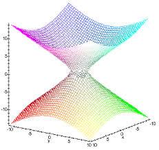 ПОВЕРХНОСТИ ВТОРОГО ПОРЯДКА Однополосным гиперболоидом называется поверхность которая в некоторой прямоугольной системе координат определяется уравнением